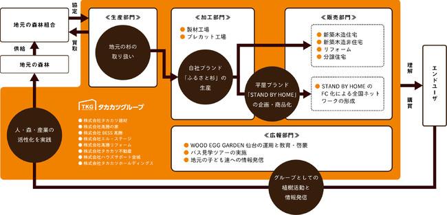 タカカツグループの6次化モデル~WOOD EGG POLICY~