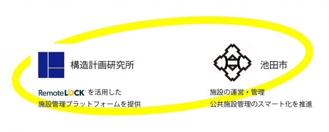 大阪府池田市との「ICTを活用した持続可能な公共施設の管理に関する基本協定」の締結について