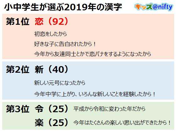 小中学生が選ぶ今年の漢字 第1位は3年連続で恋キッズ