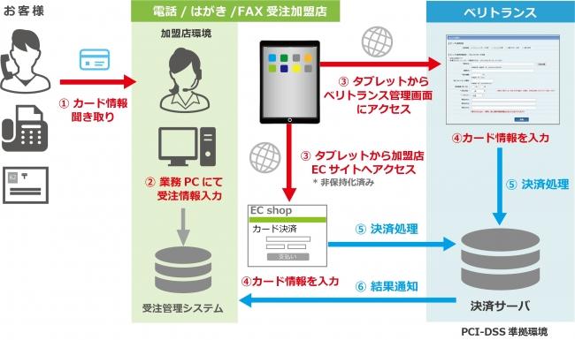 タブレット端末でのクレジットカード決済処理フロー