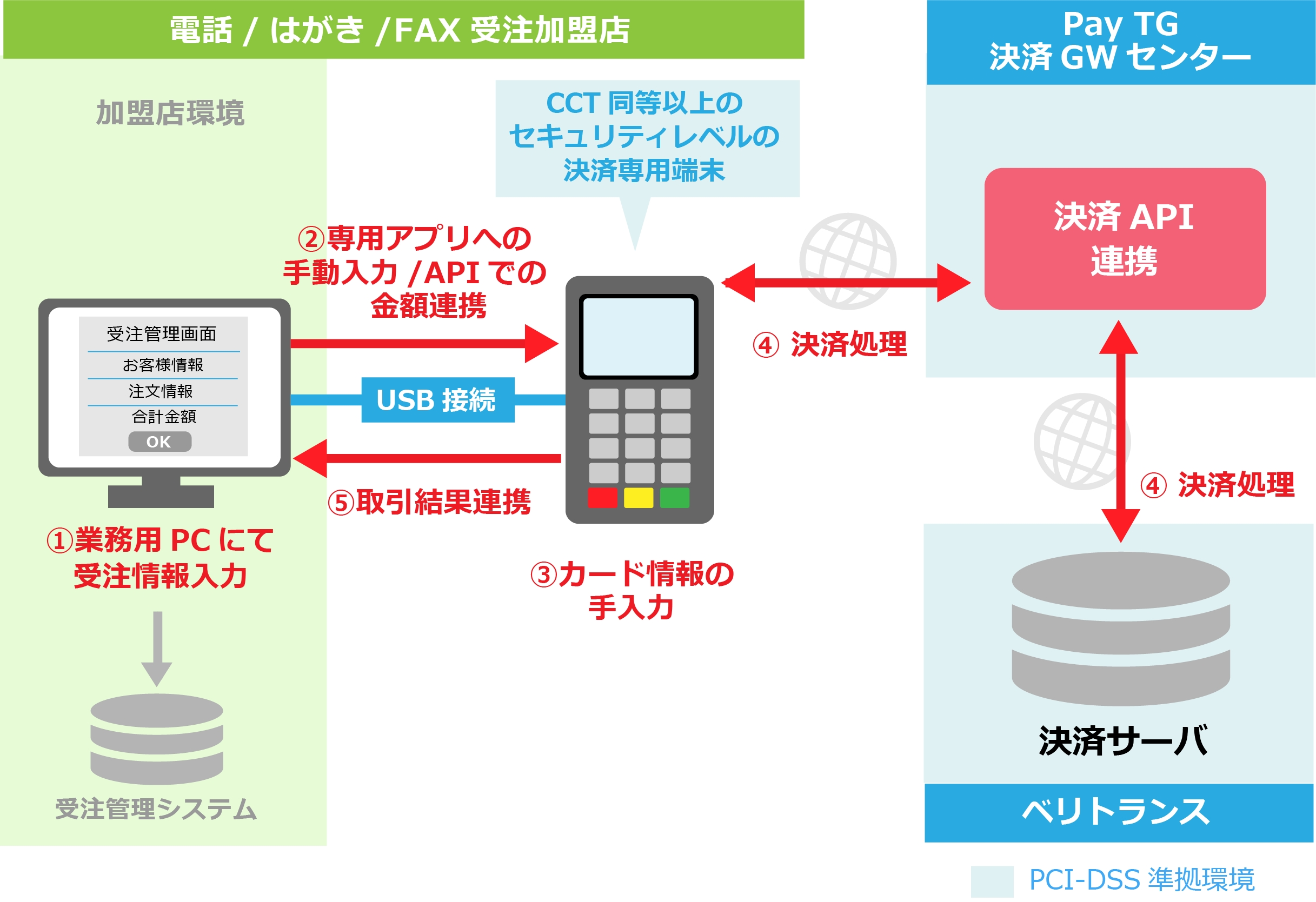 ベリトランス、電話・fax・はがき受注加盟店向けクレジットカード情報非保持化サービス「pay Tg」と2018年3月. Credit Card Balance Transfer Fee. Qualify For Credit Card Carolina Garage Doors. Smart Lipo Before And After Abdomen. Universities And Colleges In Florida. Teche Electric Baton Rouge Boca Raton Moving. U Haul Storage Austin Tx Find Insurance Quote. 24 Hour Plumber San Diego Home Purchase Rates. Las Vegas Limo Strip Tour Salary Of An Actor