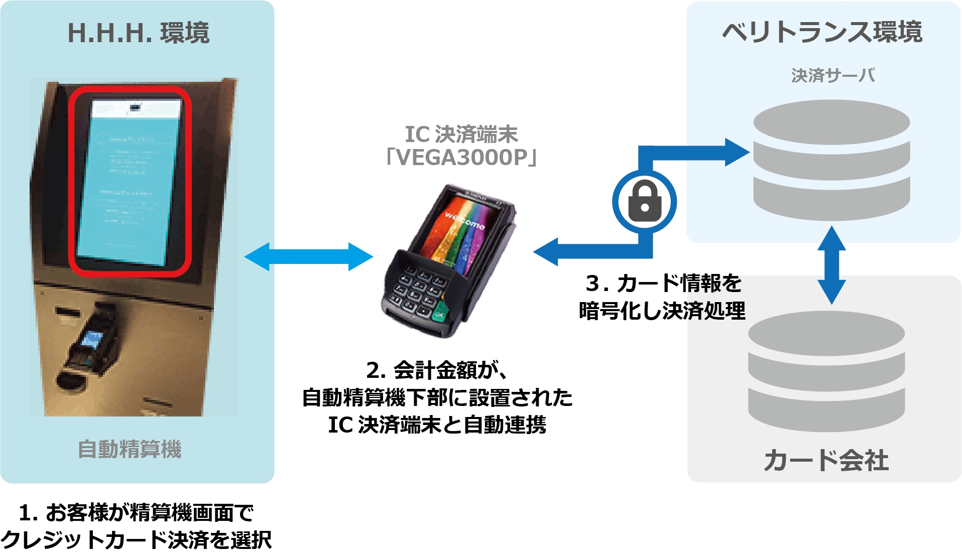 ベリトランス、クレジットカード情報の非保持化とICカード対応を実現する「オムニPAY」をH.I.Sグループ「変なホテル東京 銀座」に提供