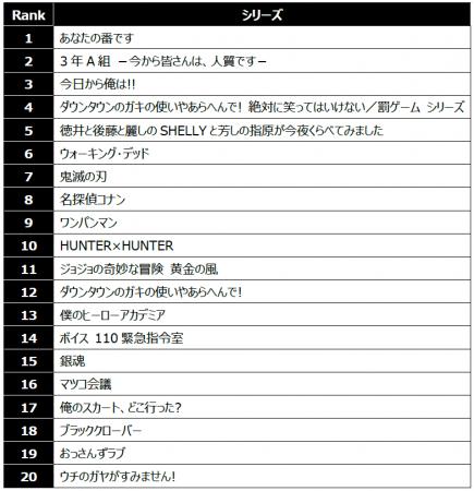 率 ドラマ 夏 ランキング 2019 視聴