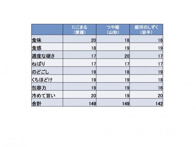 入賞3銘柄の点数表