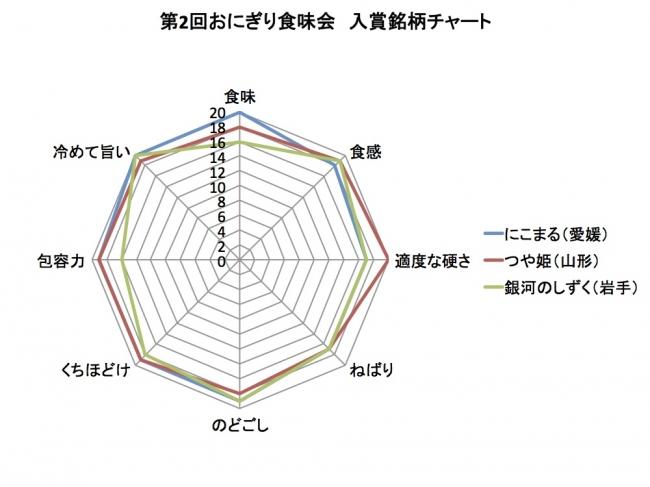 第2回「おにぎり食味会」入賞銘柄チャート