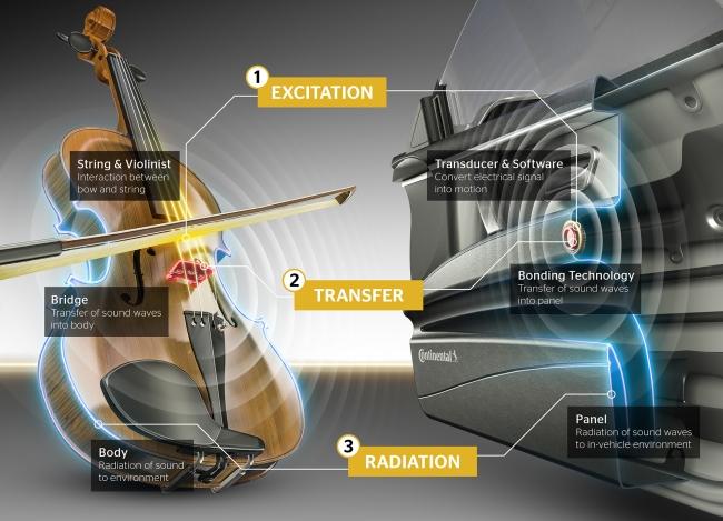 トランスデューサ(変換器)は弓と弦、トランスデューサの取り付け位置はヴァイオリンのブリッジに相当します