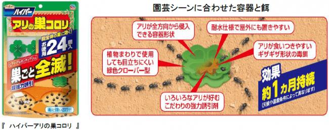 スーパー アリ の 巣 コロリ