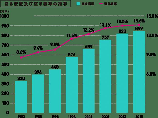 (※)総務省「平成30年住宅・土地統計調査」より作成