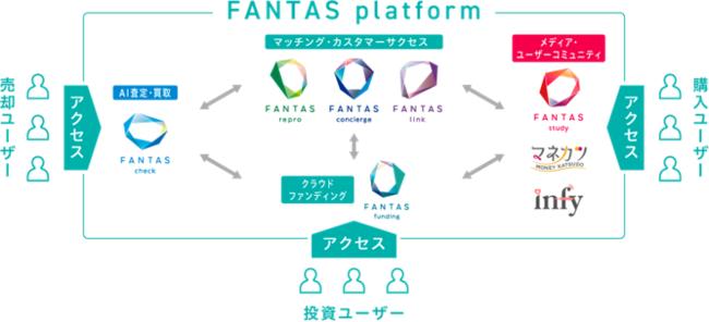 ▲FANTAS platform 概要図