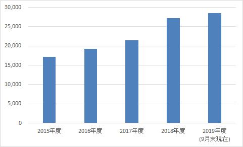 グンゼ博物苑入苑者数推移 (2015~2019年度 ※2019年9月末現在)