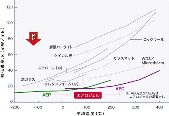 エアロジェル熱伝導率・温度曲線