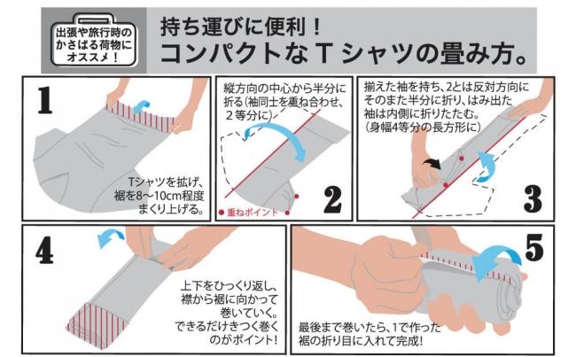 パッケージでコンパクトに畳む方法を解説