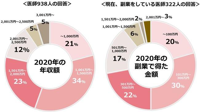 2020年の年収額