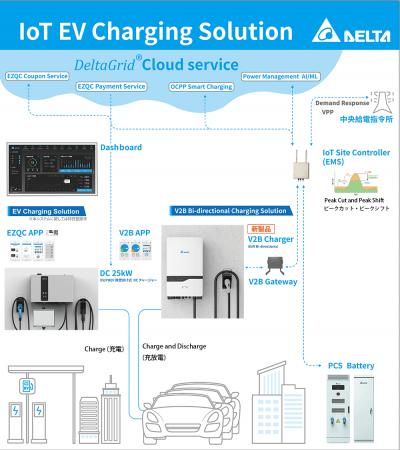 「IoT EV Charging Solution」概要
