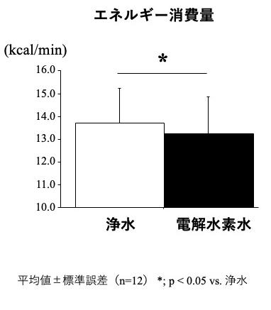 図2暑熱環境下の同負荷持久性運動中におけるエネルギー消費量の比較