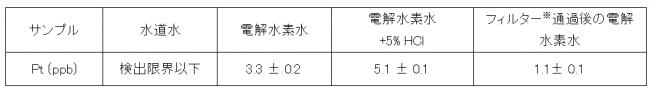 表1:電解水素水中の白金の定量結果