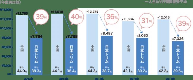 月平均医療費の「日本トリム」と「全国」の比較 医療費は[医科(入院+入院外)+歯科(入院+入院外)+調剤]