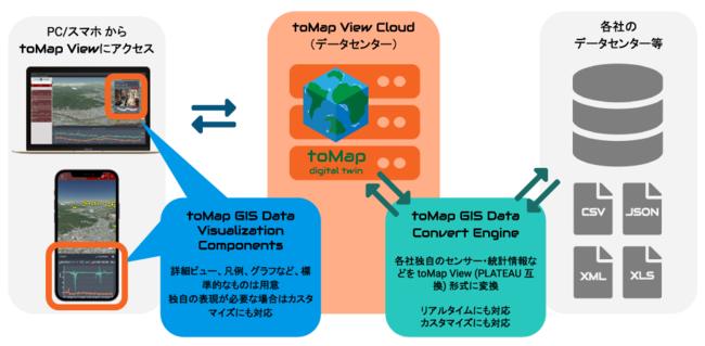 ホロラボが国土交通省プロジェクトPLATEAU互換のデジタルツインプラットフォーム「toMap」取り扱い開始し、BIM/CIMとオープンな都市データのシームレス利用を実現