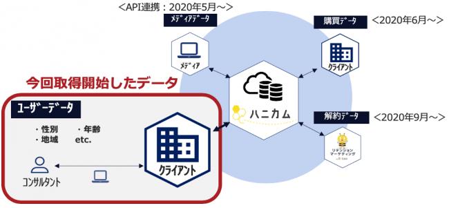 データ解析プラットフォーム「ハニカム」が購入ユーザーのデモ ...
