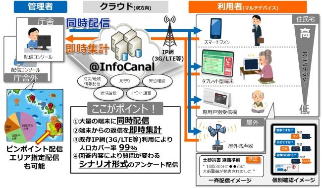図1:「@InfoCanal」サービス概要
