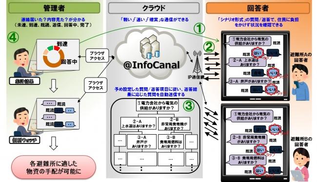 図2:シナリオ形式のアンケート配信による状況確認