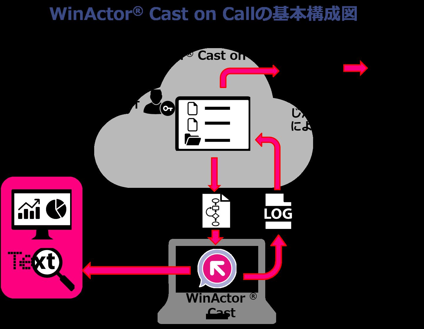 従量課金制クラウド型自動化サービス「WinActor® Cast on Call」9月3日正式リリース
