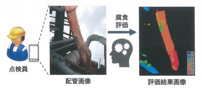 点検員が端末で撮影した配管の画像をもとに、配管の腐食評価をAI技術を用いて解析