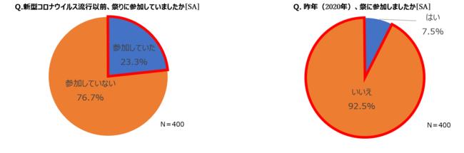 """コロナで失われる可能性が高い日本文化1位は""""祭り""""2人に1人がコロナ収束後も祭が開催されないと回答「祭に対する意識調査」"""