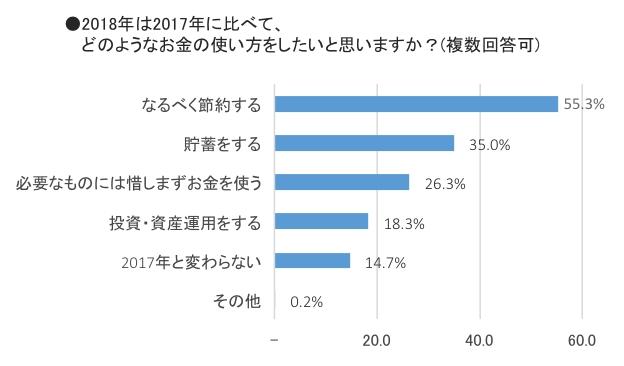 「2018年のお金の使い方」に関するアンケート調査結果