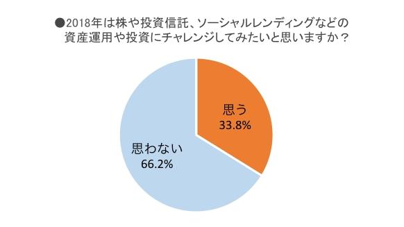 引用:「2018年のお金の使い方」に関するアンケート調査結果