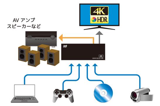RP-HDSW41A-4K接続イメージ
