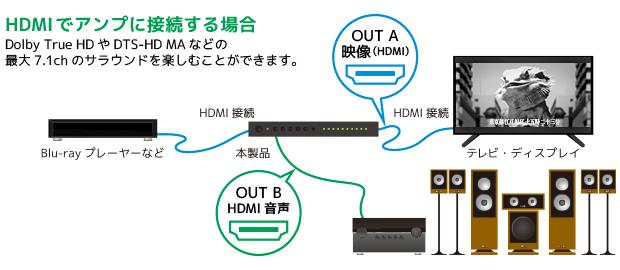 HDMI音声出力