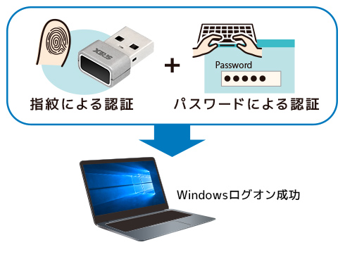 パスワードと指紋認証でより安全なセキュリティ対策を実現できます