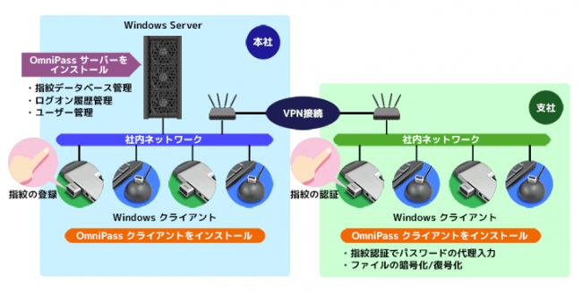OmniPass EEを使えば、遠隔地からも認証が可能になります