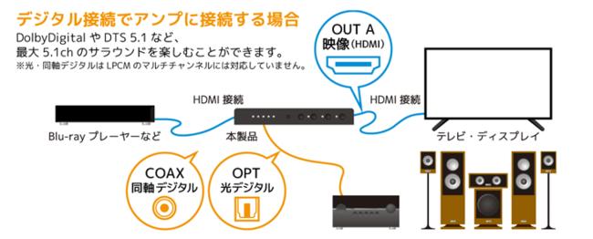光・同軸デジタル音声分離