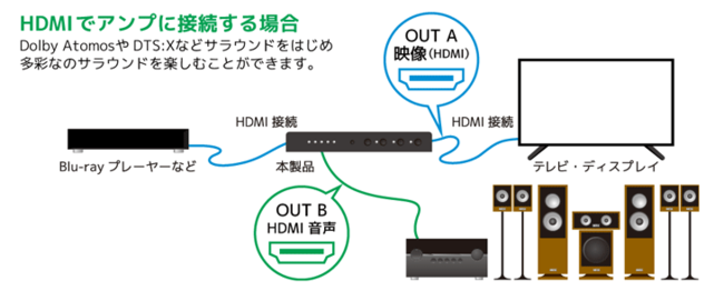 HDMI音声分離