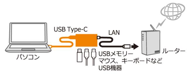 ※接続イメージはUSBハブ付きモデルRS-UCLAN-H3 ※RS-UCLANにはUSBハブは搭載されていません。