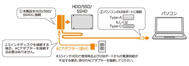 RS-U31ST3-CA接続イメージ
