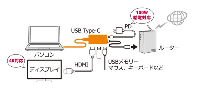 USBマルチアダプター接続イメージ