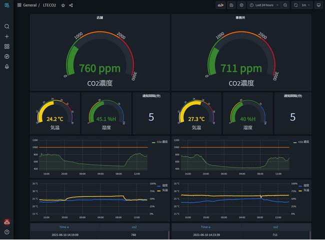 CO2センサー2台を使ったダッシュボードカスタマイズ例