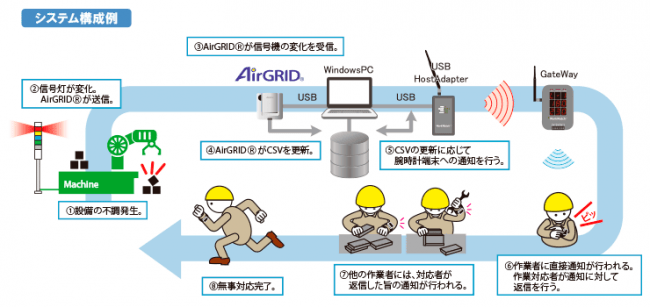 WorkWatch for AirGRID(R)構成