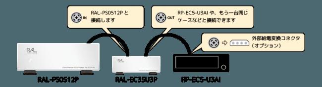 RAL-EC35U3Pデイジーチェーン例