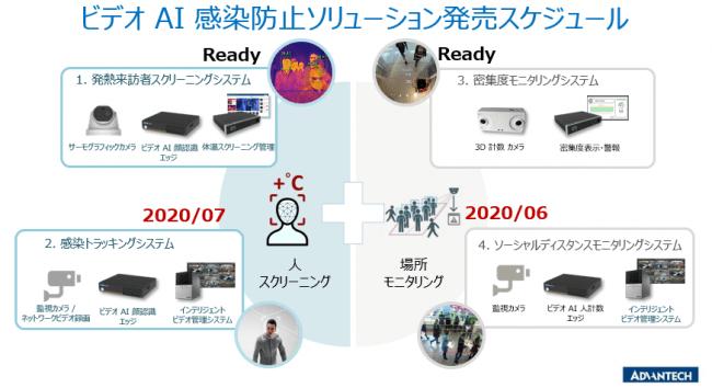 ビデオAI感染防止ソリューション販売スケジュール