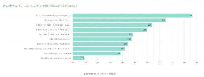 回答者数:464名、集計期間2019年1月~2019年12月