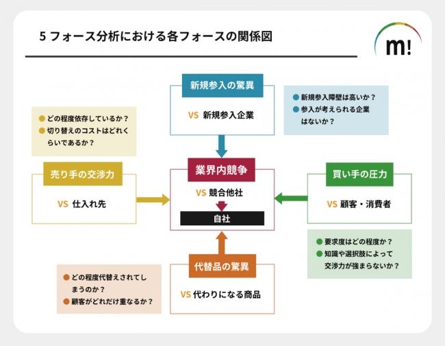 図解の例:ファイブフォース分析のポイントを理解するための関係図