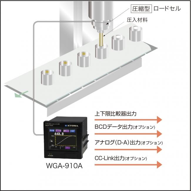 連続圧入の荷重測定