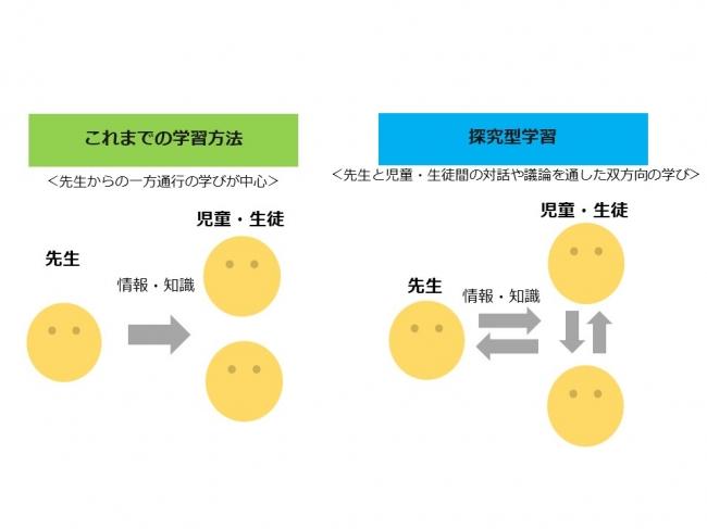 探究型学習のイメージ図