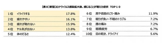 【表8】新型コロナウイルス感染拡大後、感じることが増えた症状 TOP10