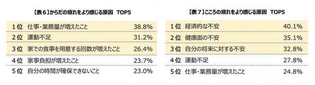 【表6】からだの疲れをより感じる原因 TOP5 【表7】こころの疲れをより感じる原因 TOP5