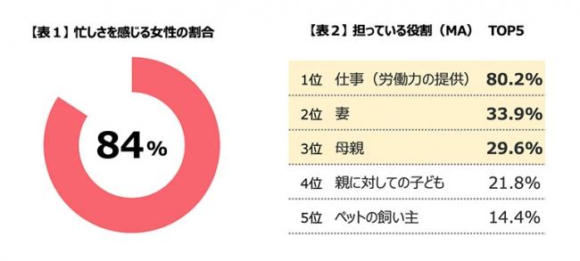 【表1】 忙しさを感じる女性の割合 【表2】 担っている役割(MA) TOP5